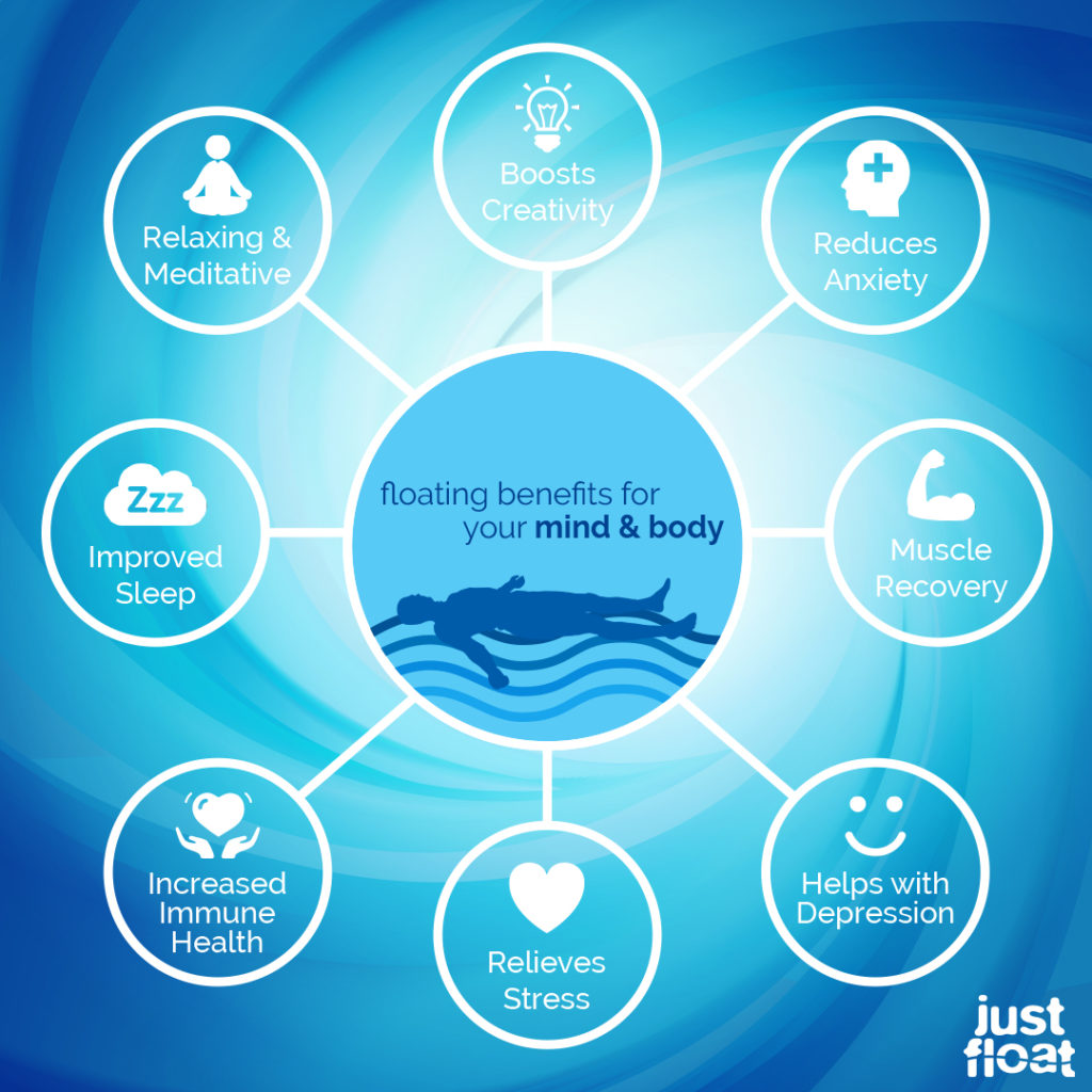 benefits floatation therapy